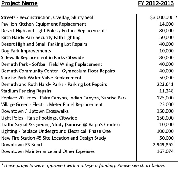 Approved Projects FY 2012-13 (Rev Aug 2014)
