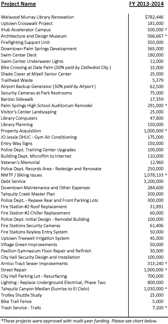 Approved Projects FY 2013-14 (Rev Aug 2014)