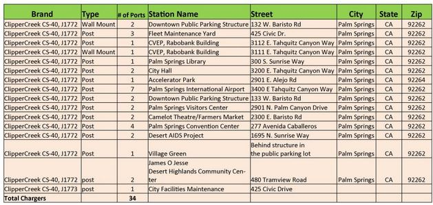 Charging Station Locations Table