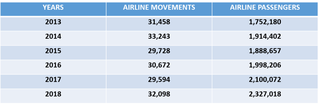 table of flight and Passengers between 2013 and 2018, in year 2013: 31458 aircraft movements and 1752180 passengers, in 2018: 32098 aircraft movement and 2327018 passengers