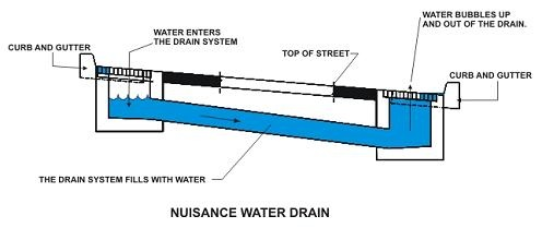 West Nile Virus And Nuisance Water Drains City Of Palm