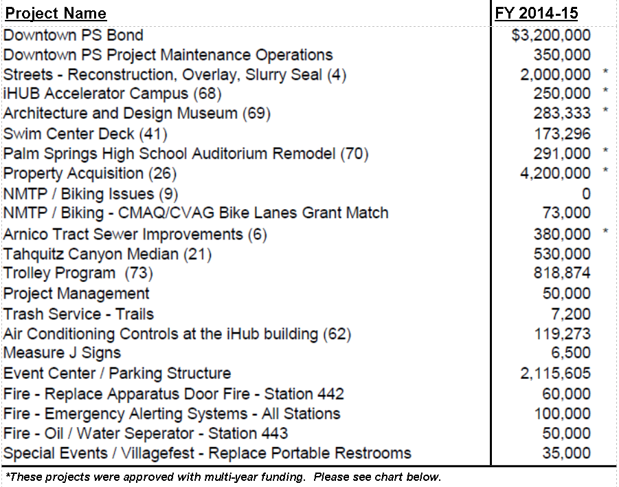 Project List (Web) 2014-15 - Rev. 03 24 2015